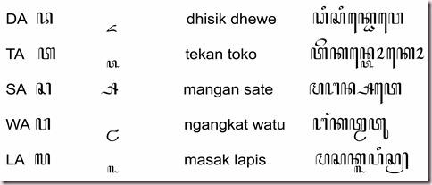 Coretan Cerita Kemarin Pasangan Aksara Jawa
